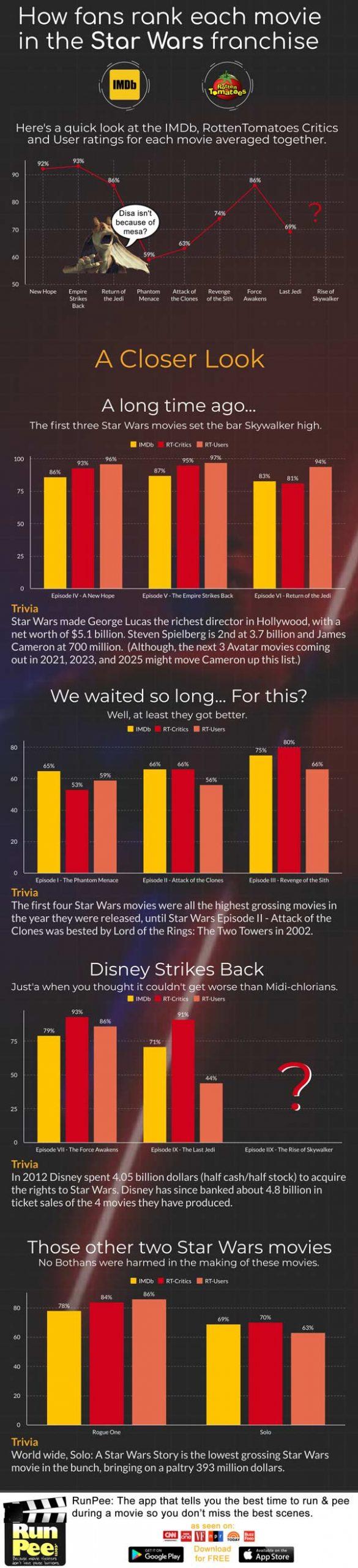 Infographic of every star wars movie fan-rank via imdb and rottentomatos.