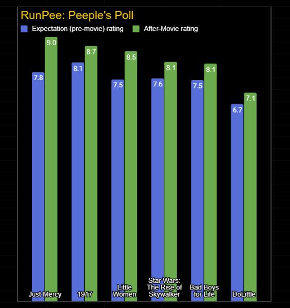 Peeples Poll 2020-01-20